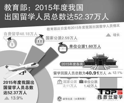 中国每年留学人数