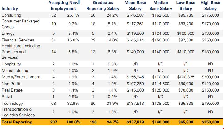 加州伯克利大学MBA专业按行业分类的基本工资