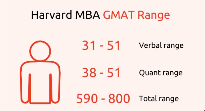 哈佛大学商学院GMAT范围