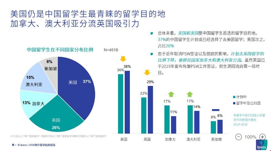《海外留学趋势报告》:美国最受中国留学生亲睐