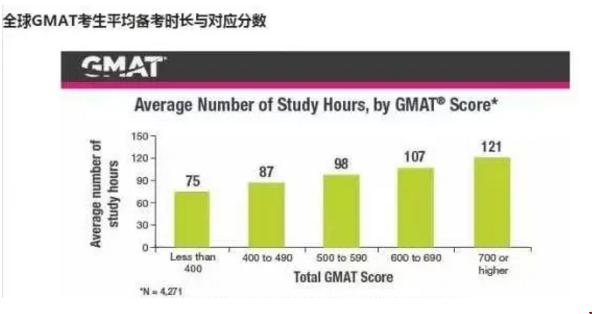 GMAT备考多久可以参加考试?